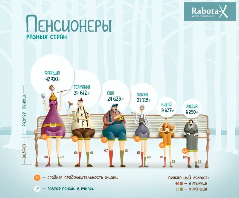 Инфографика — Как живут пенсионеры в разных странах?