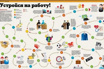 """Инфографика — Игра """"Кто быстрее устроится на работу""""?"""