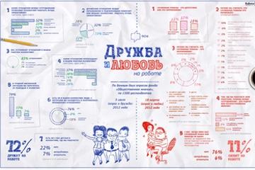 Инфографика — Дружба и любовь на работе?