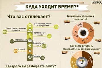 Инфографика — Куда уходит время на работе?