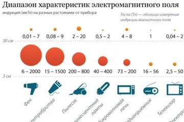 Инфографика - Электромагнитное излучение бытовых приборов?