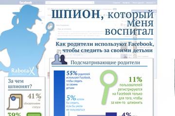 Инфографика - Как родители используют Facebook, чтобы следить за своими детьми?