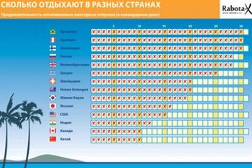 Инфографика - Сколько отпускных в разных странах?