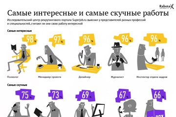 Инфографика — Какая самая интересная и самая скучная работы?